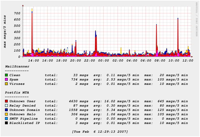 From MailScanner at ecs soton ac uk Thu Feb 1 00:04:47